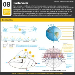 Infográfico com movimento de rotação e de Translação com gráfico chamado carta solar para calculos dos percursos das tragetórias solares