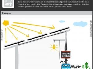 como vender energia, um infográfico de mostra uma casa com placas solares com um diagrama que leva uma linha para o conversor e para o relogio bidirecional e pra fora