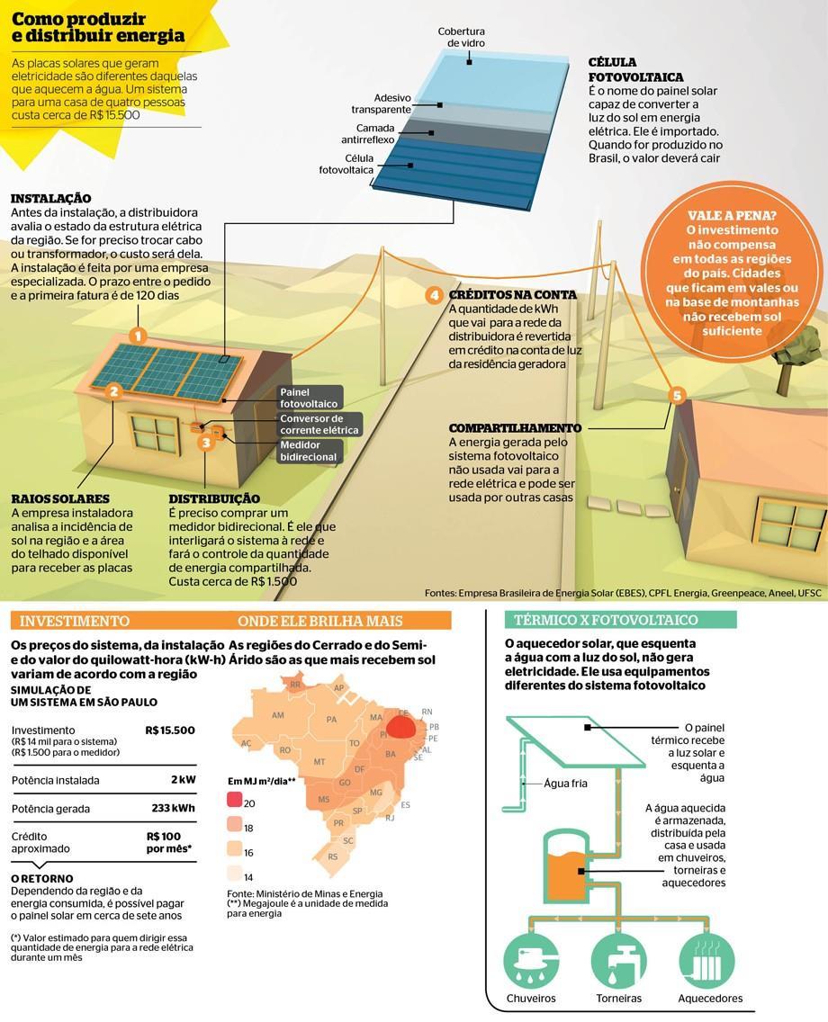 ff055209731 Vende-se energia feita em casa