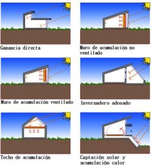 captaçao solar passiva