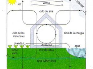 construção e meio ambiente