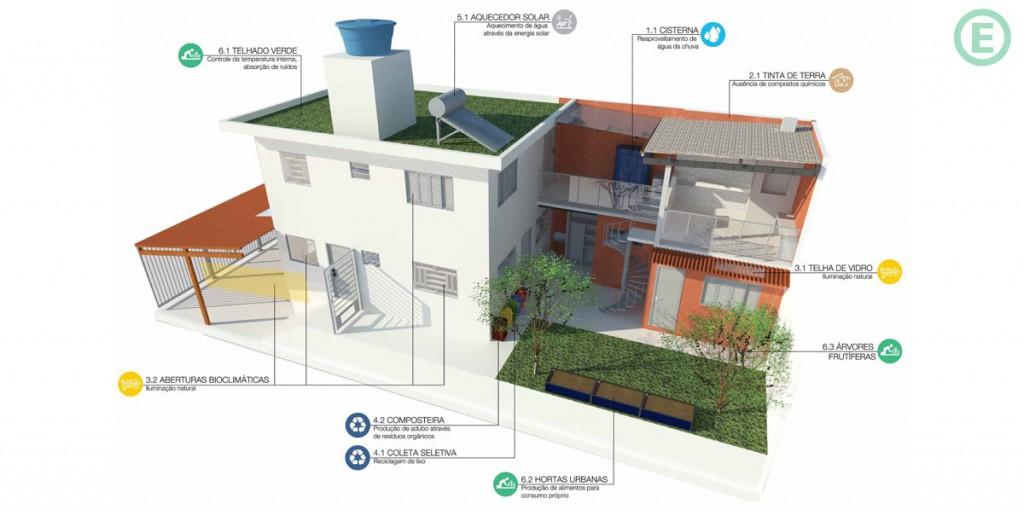 arquitetura-sustentavel-ecoeficientes