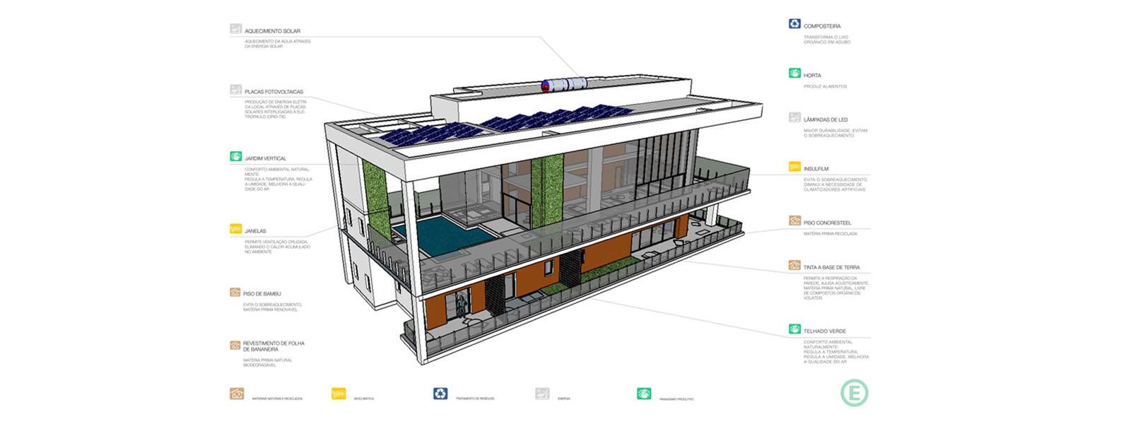 Arquitetura-Sustentável-Cobertura-Apartamento-capa