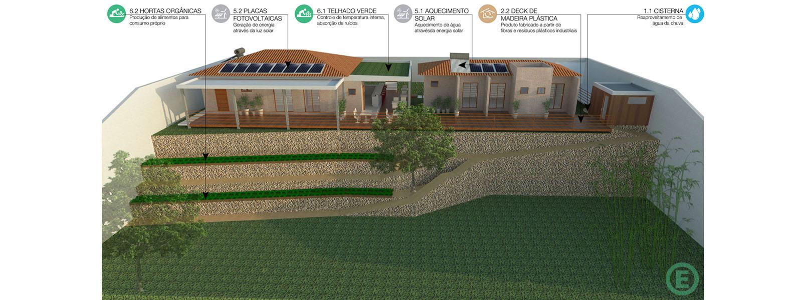 Arquitetura-Sustentavel-SolucoesEcoeficientes-Bananal-capa