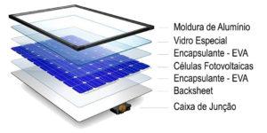 http://inovaresolar.com.br/wp-content/uploads/2016/07/Composicao-do-Painel-Solar-Fotovoltaico-300x150.jpg