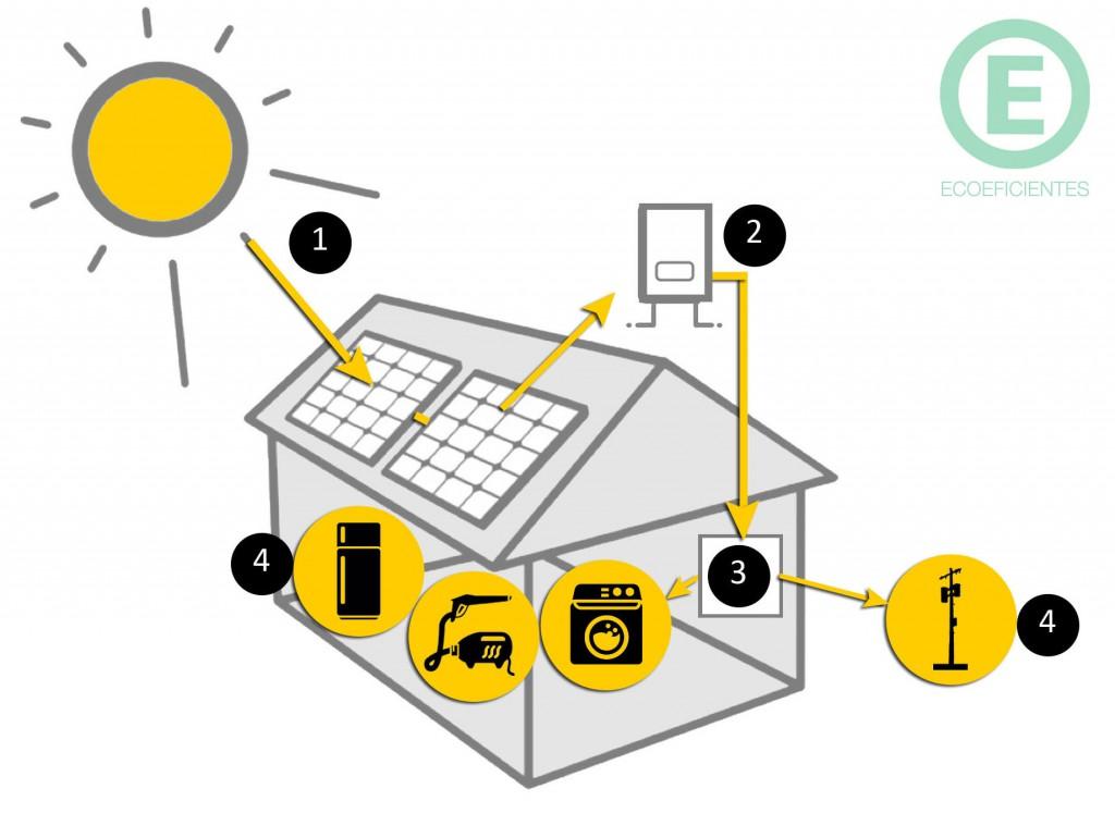 energia-solar-funcionamento