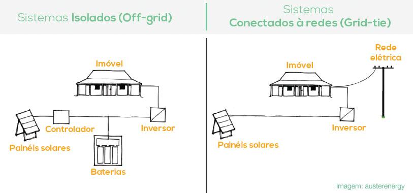 sistema-off-grid-e-grid-tie