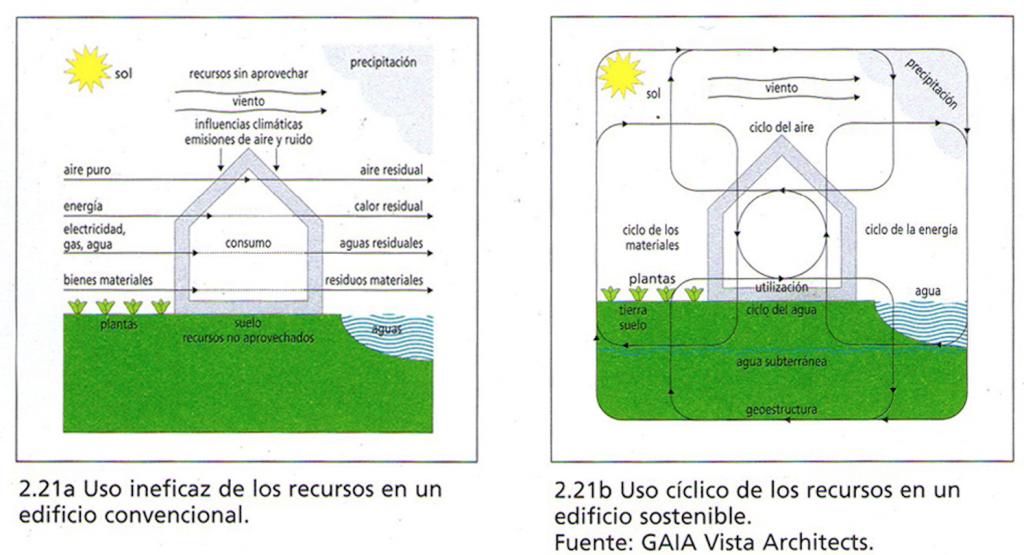 ciclo-da-arquitetura-sustentável