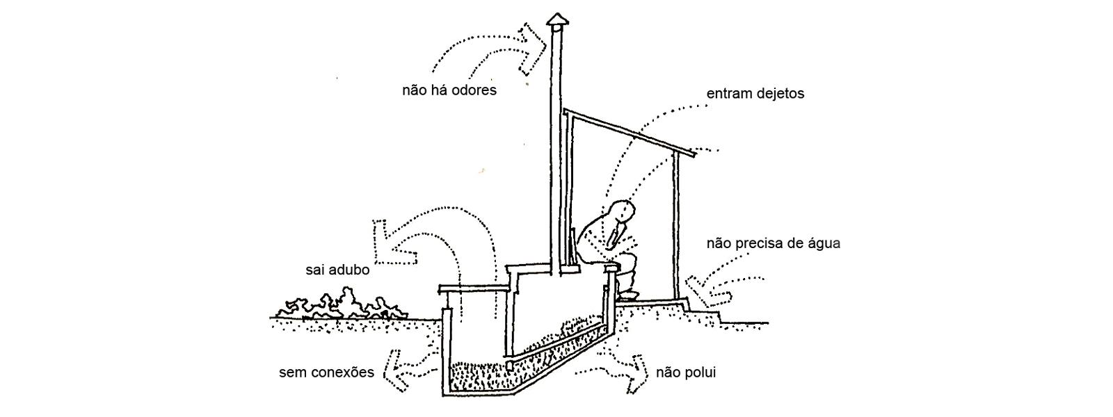 bason-sanitario-seco